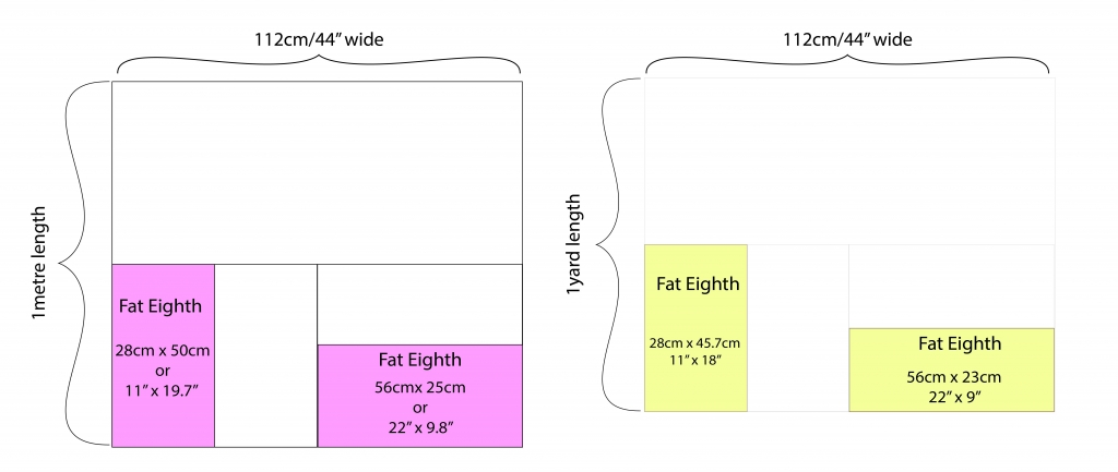 Fabric Buying Guide Fat Eighths